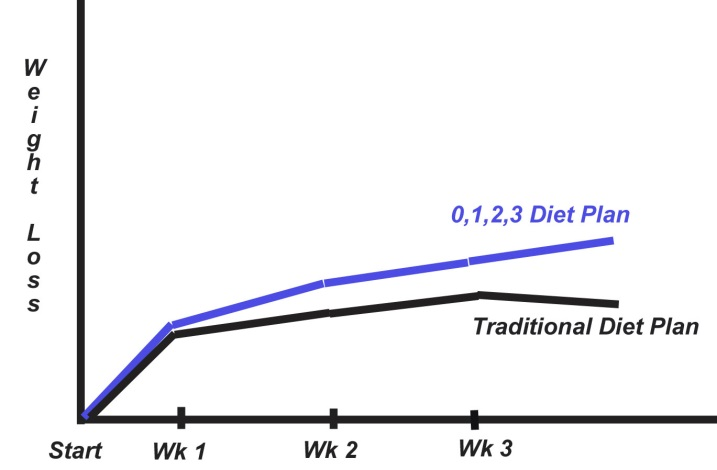 Motivation-Chart