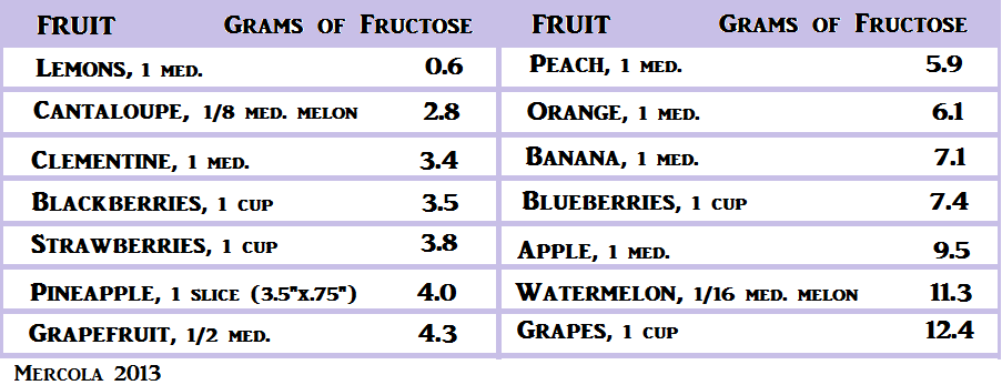 Fructose-Insulin-Resistance-Weight-Gain