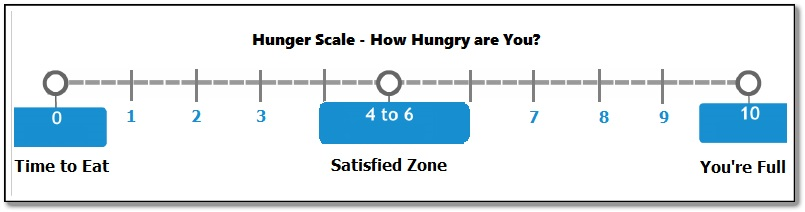 hunger scale
