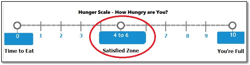 Hunger Scale satisfied