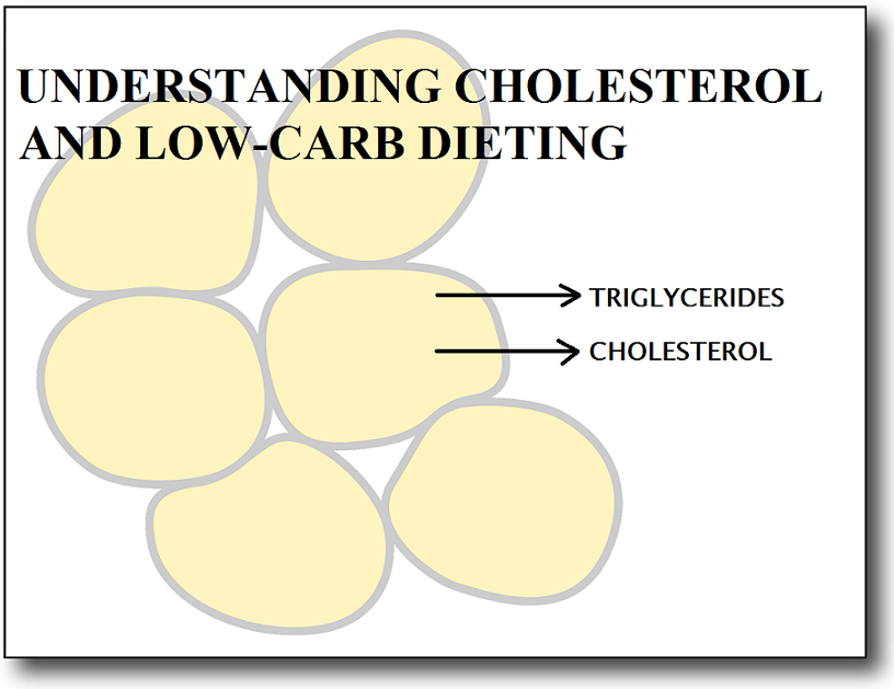 Understanding Cholesterol and Low Carb Diet