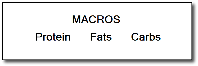 Accelerate Your Fat Loss by Adjusting Your Macros