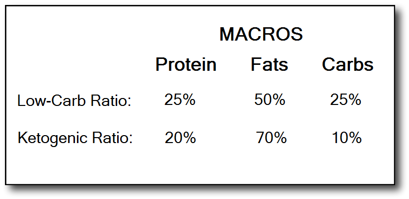 Accelerate Your Fat Loss