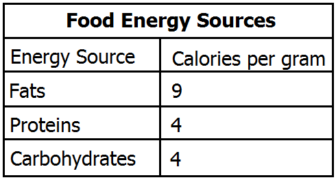 energy sources from food