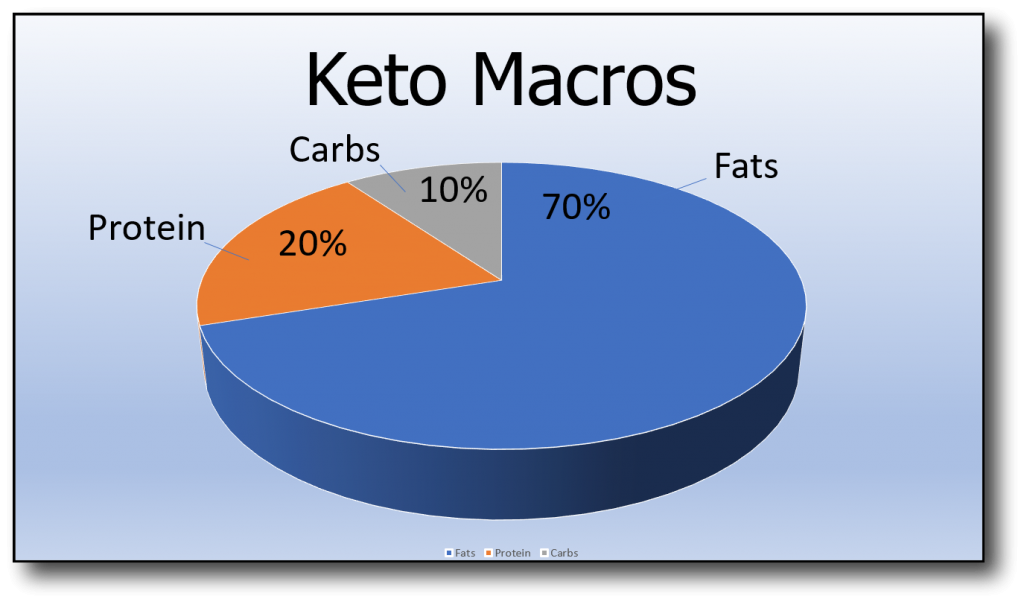 What is a ketogenic diet macros
