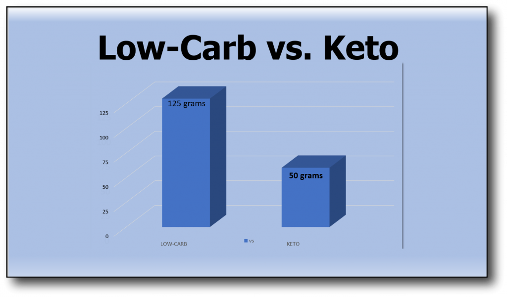 Honey on a Low Carb Diet- low-carb_vs_keto