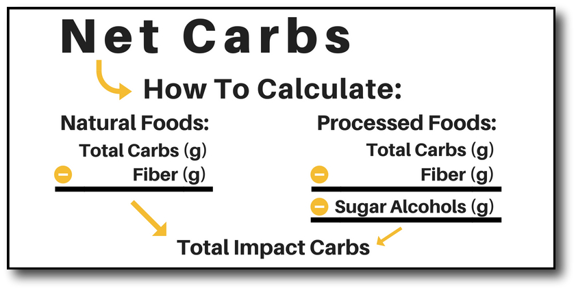 count net carbs -top graphic