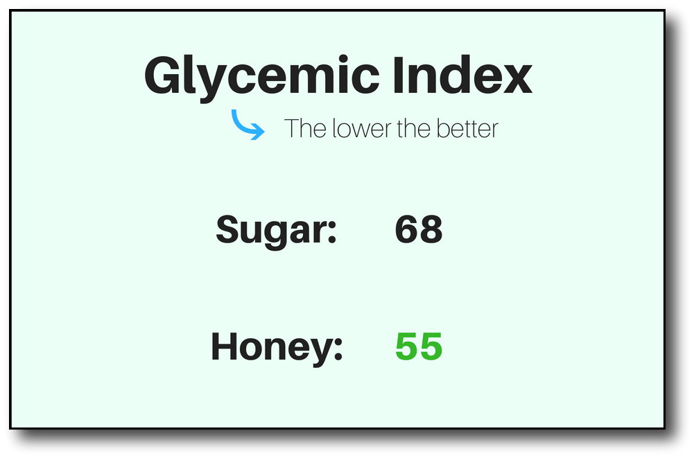 honey on a low-carb diet - glycemic index 2