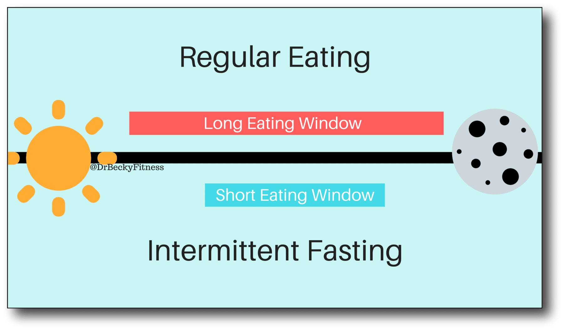 Weight loss after menopause - Intermittent Fasting