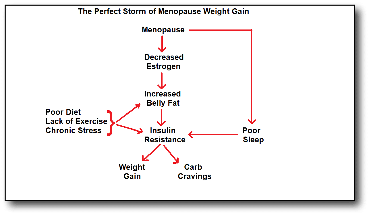 weight loss after menopause - perfect storm