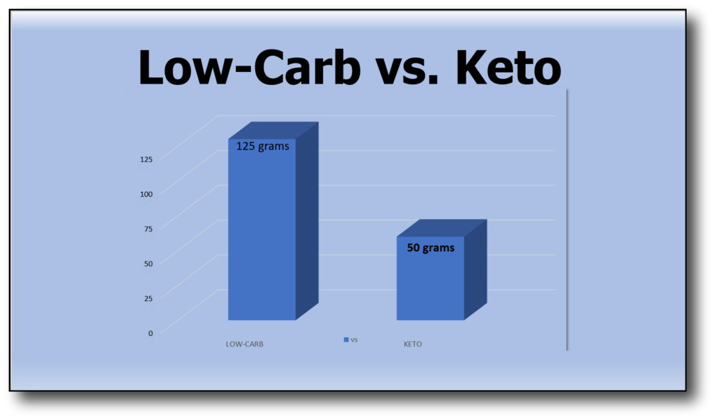 low-carb vs keto diet