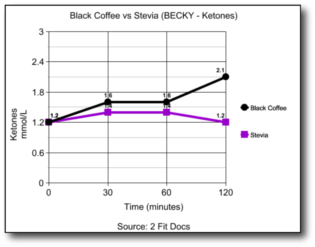 Becky_Black_Coffee_vs_Stevia_