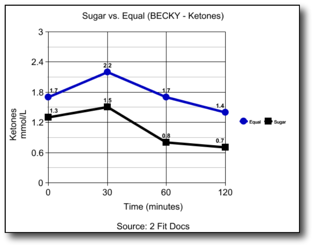 Becky_Ketones_Graph_Sugar_vs_Equal