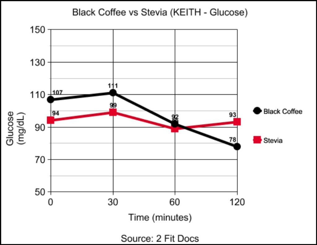 Keith_Black_Coffee_vs_Stevia_Glucose