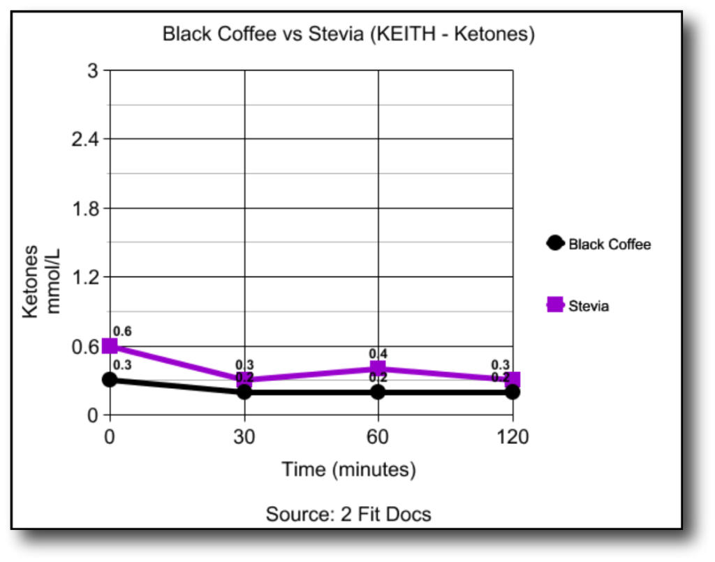 Keith_Black_Coffee_vs_Stevia_Ketones