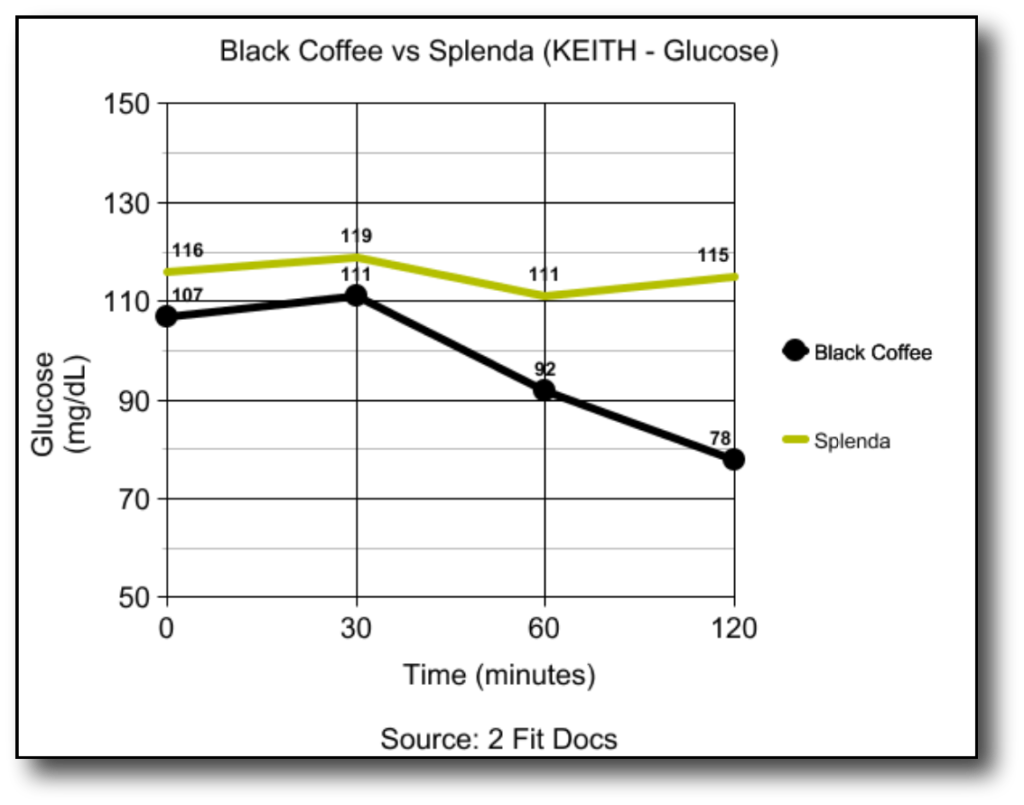 Keith_Glucose_Graph_Black_Coffee_vs_Splenda