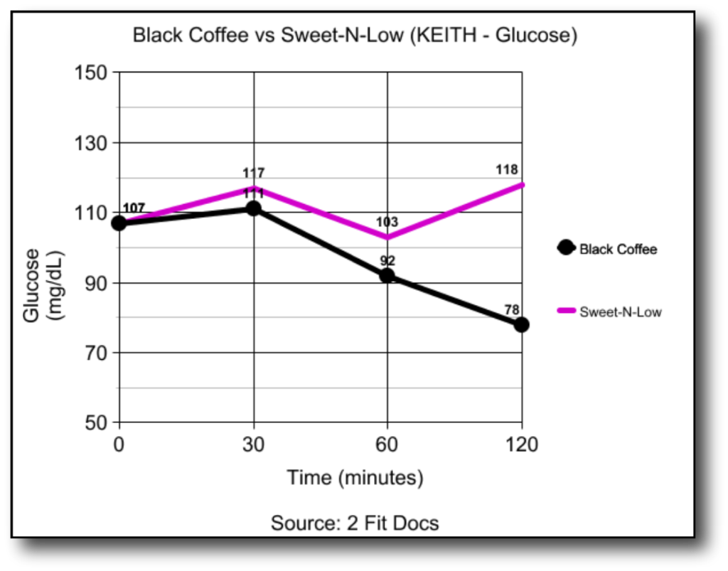 Keith_Glucose_Graph_Black_Coffee_vs_Sweet-N-Low