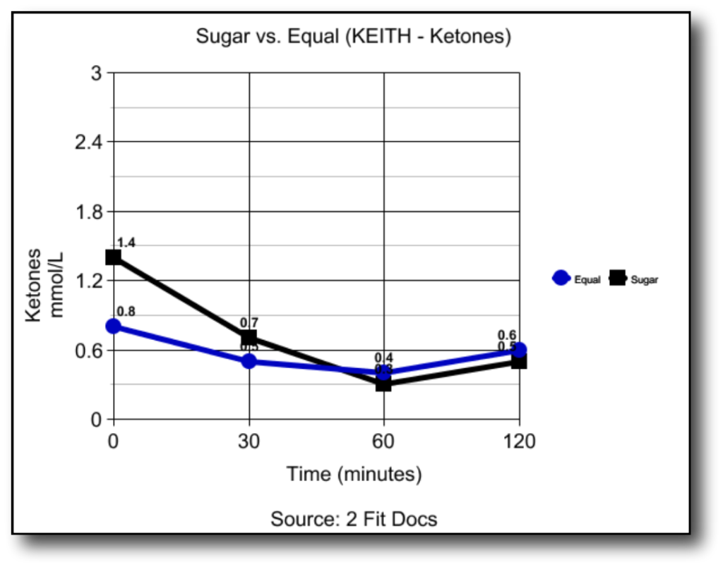 Keith_Ketones_Graph_Sugar_vs_Equal