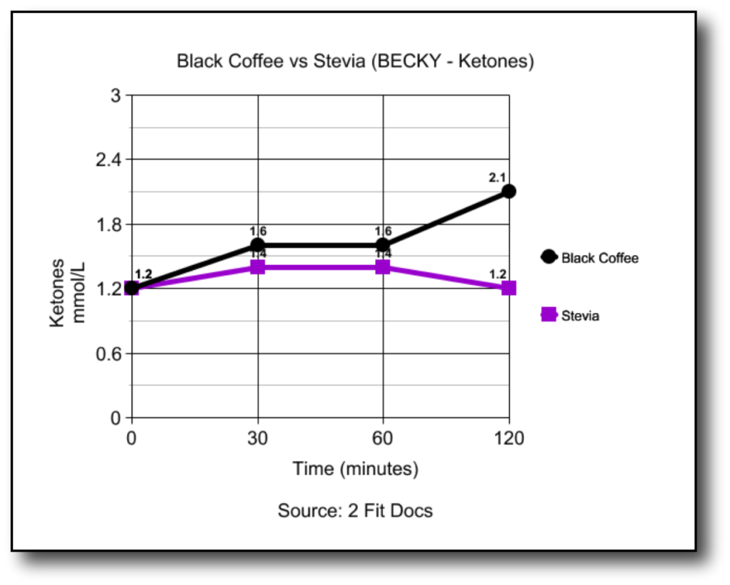 Chart showing how female's ketones changed from black coffee to stevia in coffee