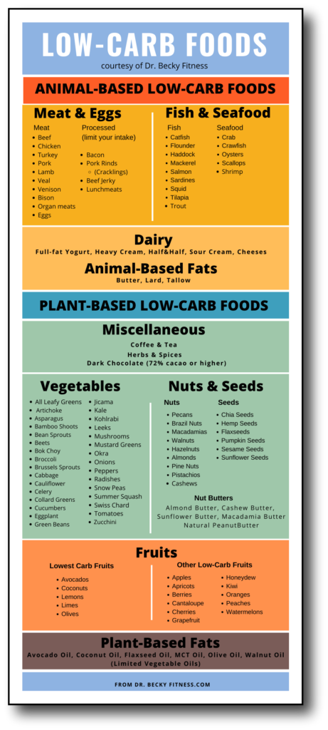 Complete list of low-carb foods