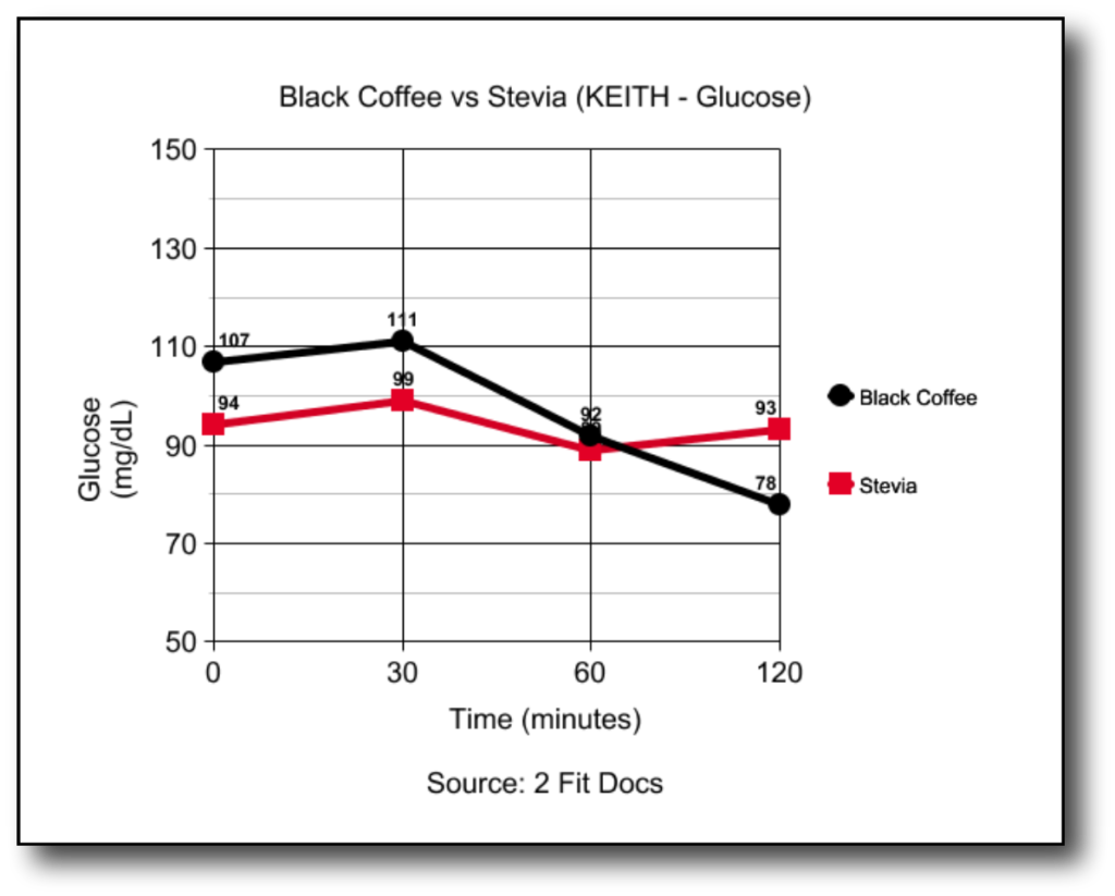 Chart Male subject - how ketones are affected with black coffee vs coffee with stevia