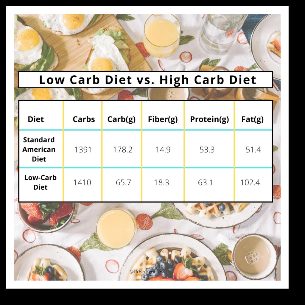 Diet Comparison