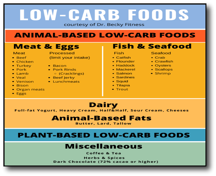 Low-Carb Food List