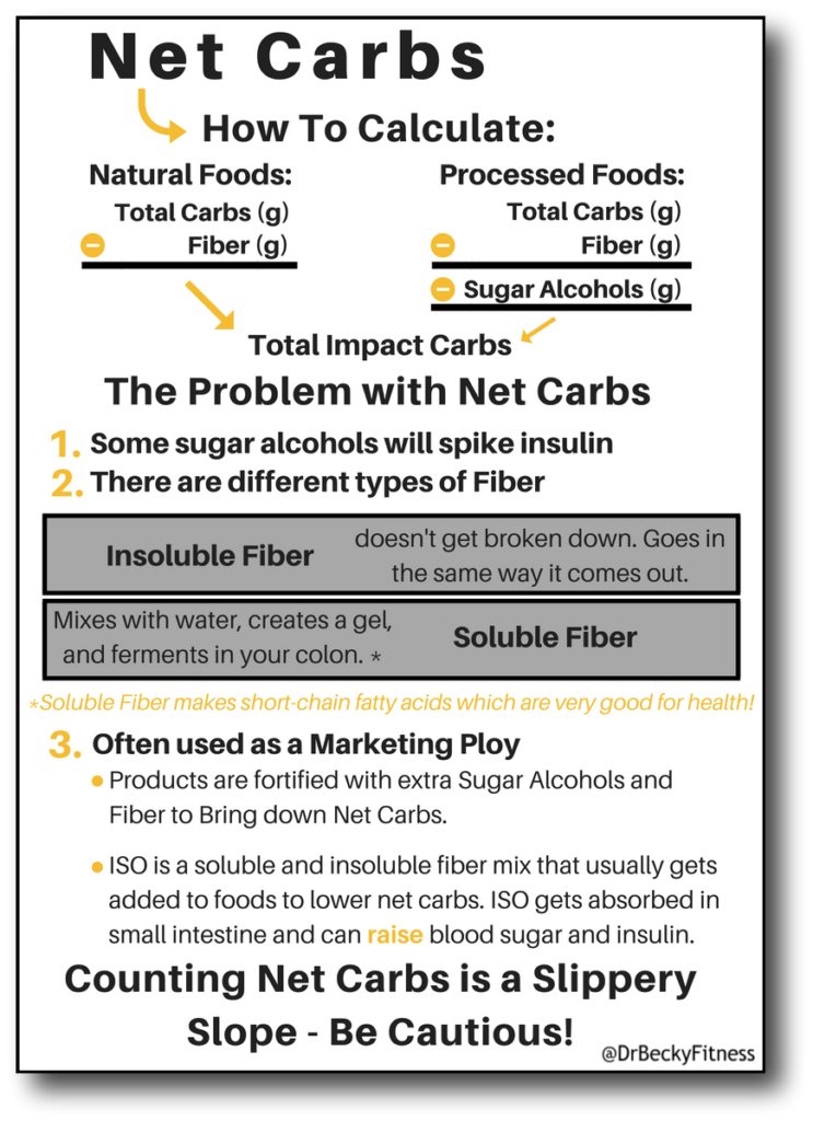 count net carbs - info graphic