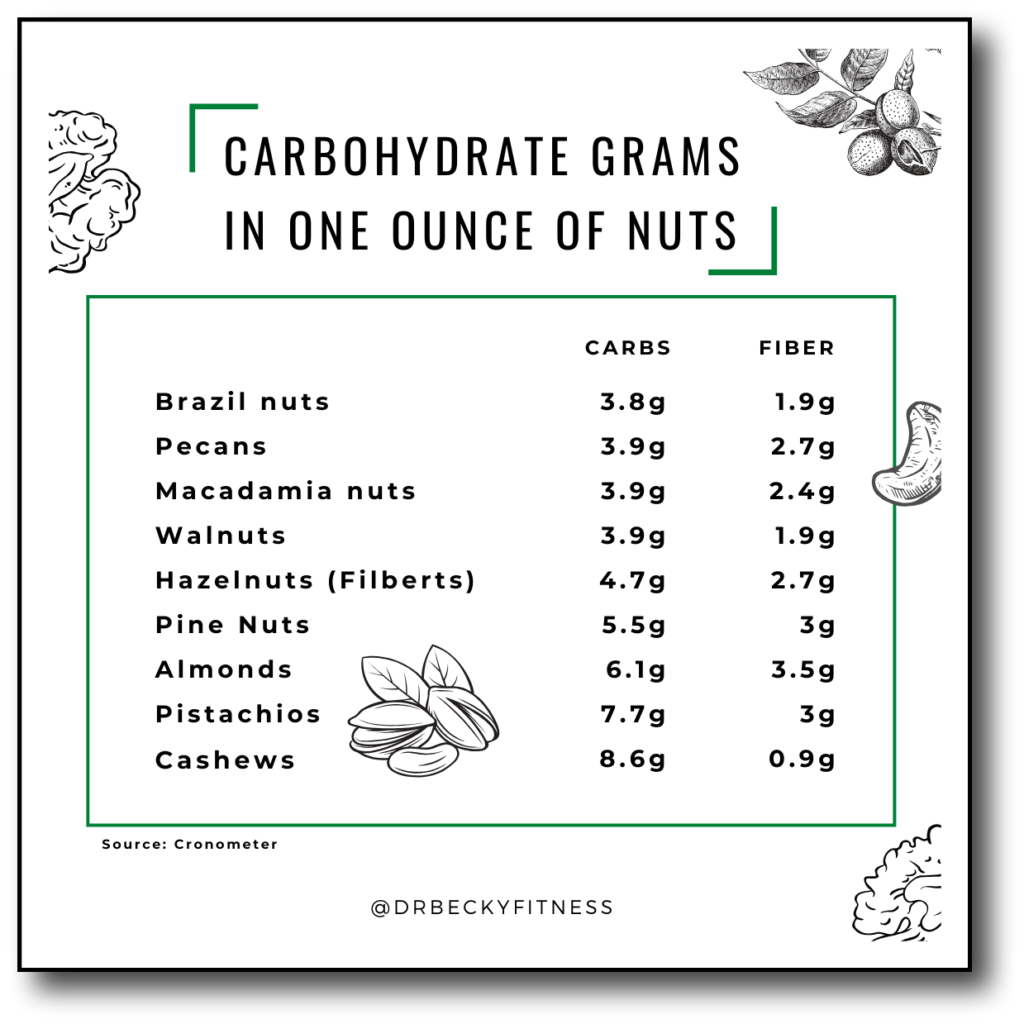 Carbs and fiber in nuts