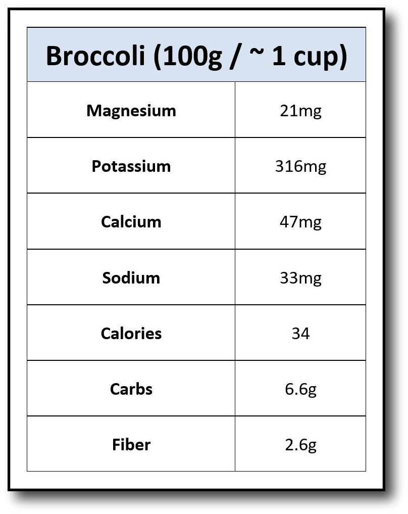 Broccoli Nutrients