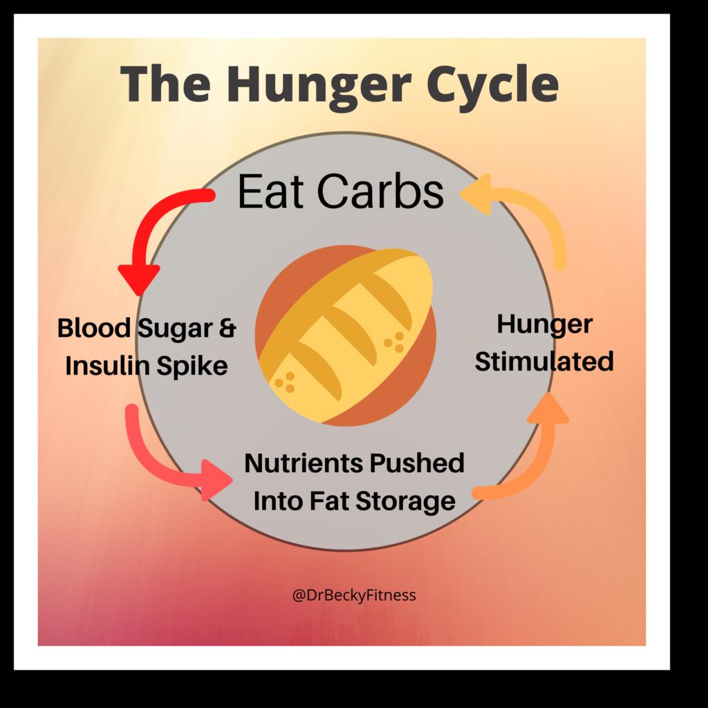 Keep Hunger Away - Eat Carbs