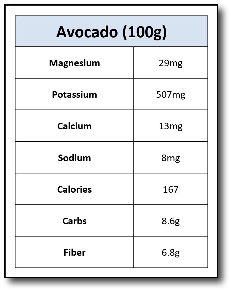 Avocado Nutrients