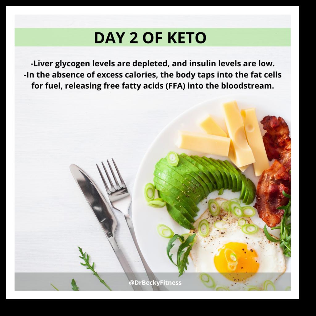 Day 2 of Keto